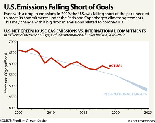 U,S, Emissions Falling Short of Goals