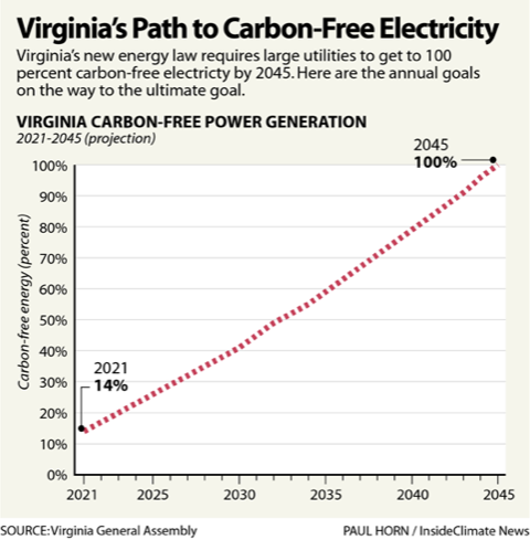 Virginia's Path to Carbon-Free Electricity