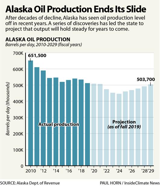 Chart: Alaska Oil Production Ends Its Slide