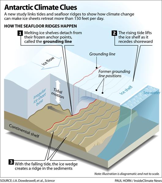Antarctic Climate Clues