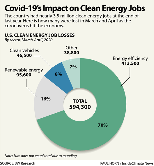 Covid-19's Impact on Clean Energy Jobs