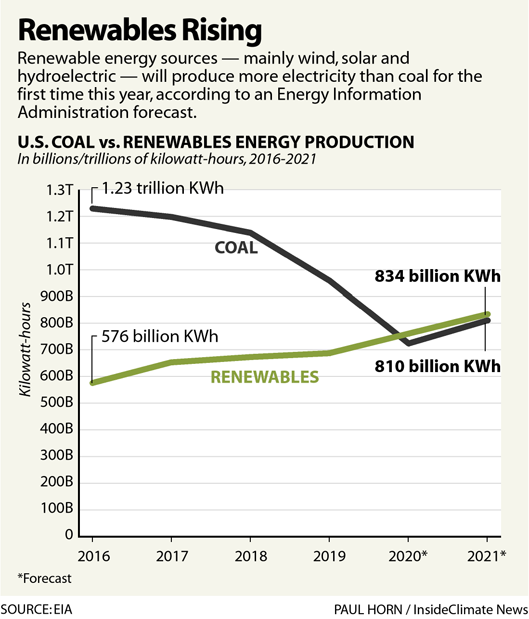 Chart: Renewables Rising
