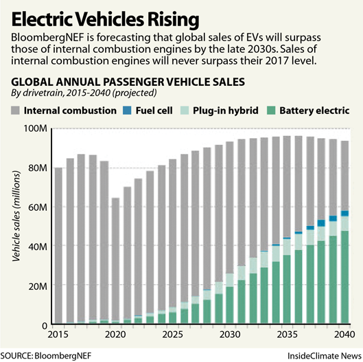 Electric Vehicles Rising