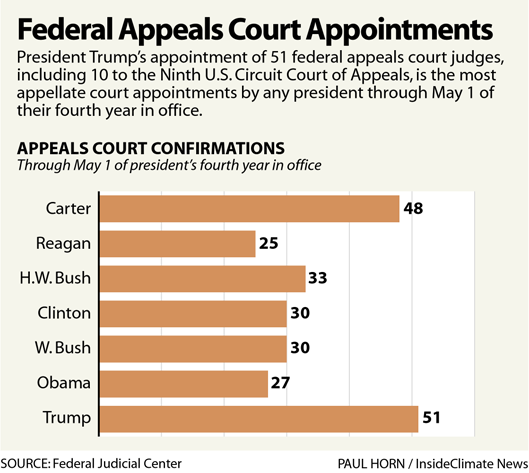 Chart: Federal Appeals Court Appointments