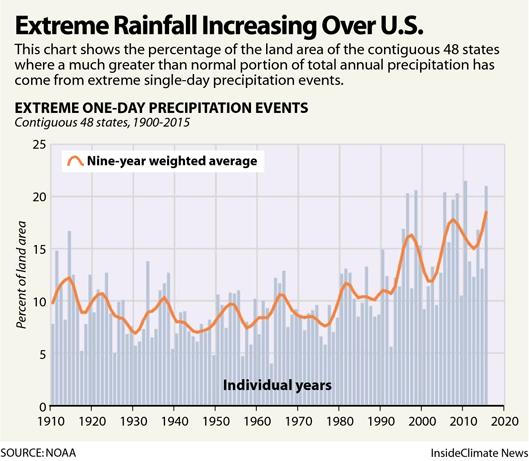 Extreme Rainfall Increasing Over U.S.