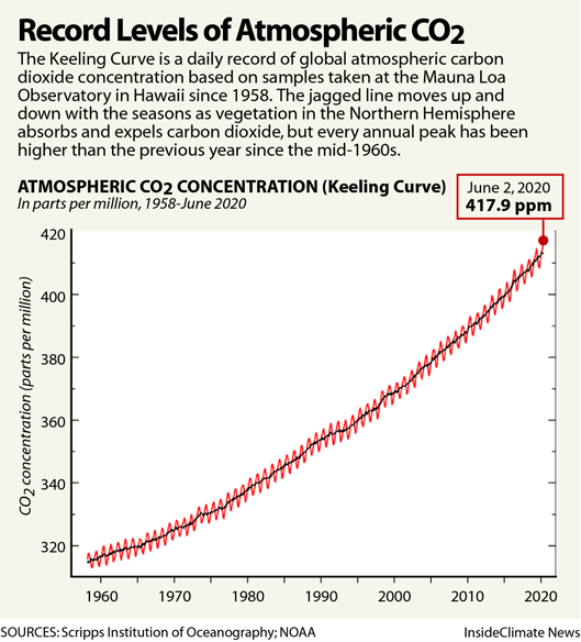 Record Levels of Atmospheric CO2