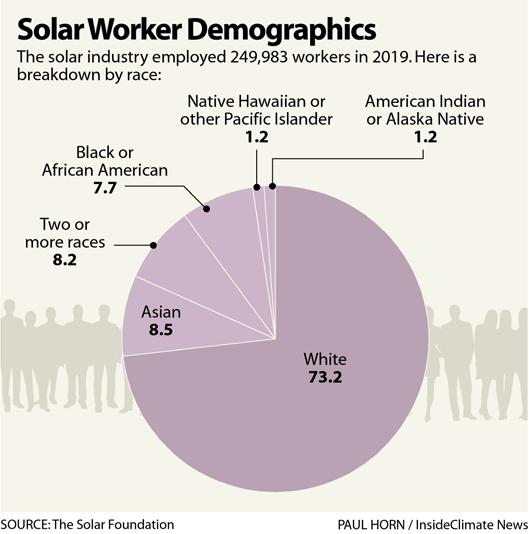 Solar Worker Demographics
