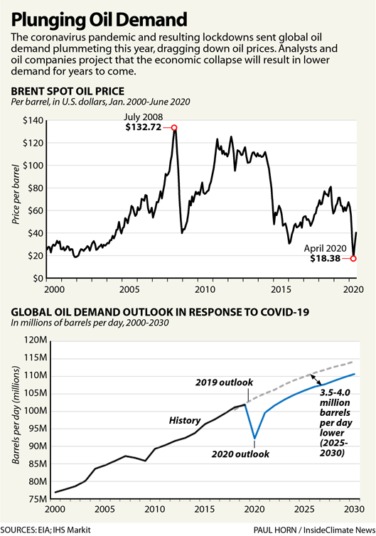 Plunging Oil Demand