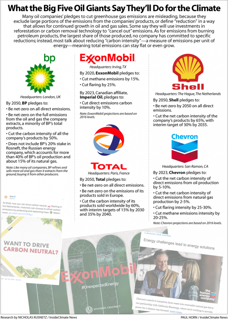 What the Big 5 Oil Giants Say They'll Do for Climate