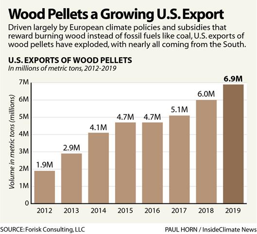 Wood Pellets a Growing U.S. Export