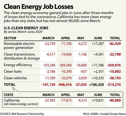 Clean Energy Jobs Losses