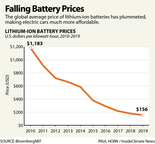 Falling Battery Prices