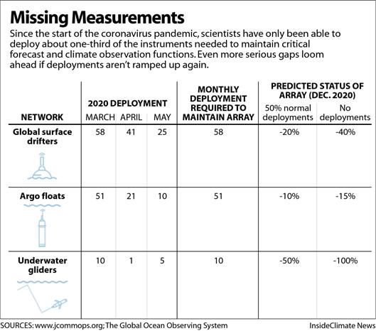 Missing Measurements