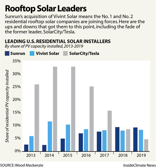 Rooftop Solar Leaders