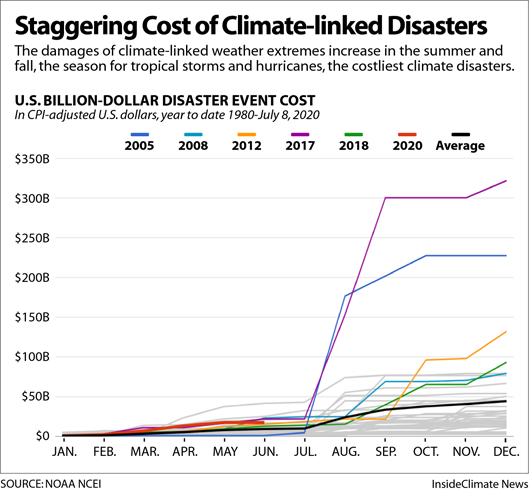 Staggering Costs of Climate-linked Disasters