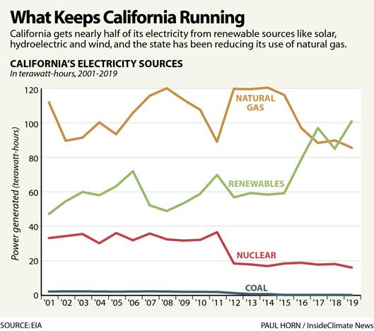What Keeps California Running
