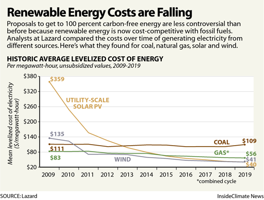 Renewable Energy Costs are Falling