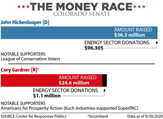 The Money Race: Colorado