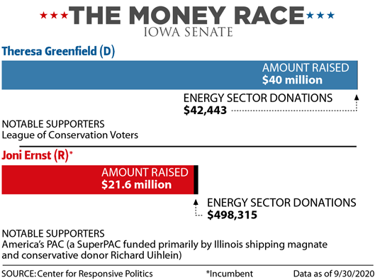 The Money Race: Iowa