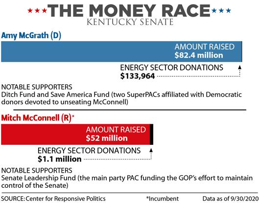 The Money Race: Kentucky