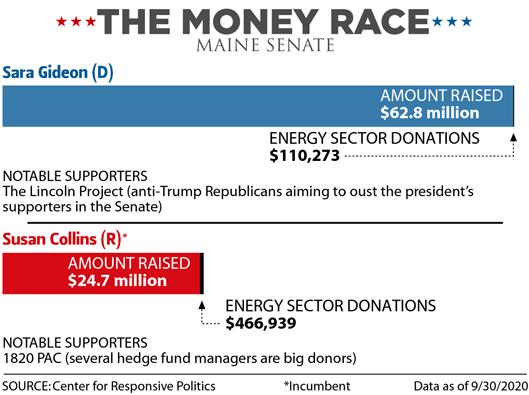 The Money Race: Maine