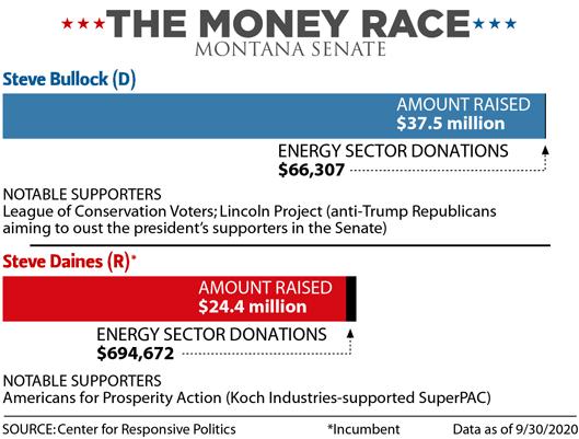 The Money Race: Montana