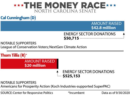 The Money Race: North Carolina