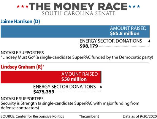 The Money Race: South Carolina