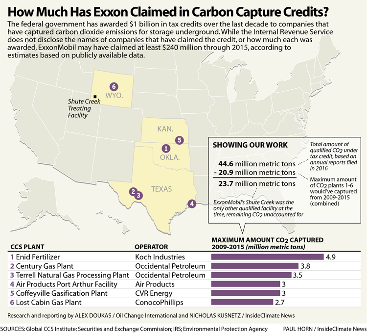 How Much Has Exxon Claimed in Carbon Capture Credits?