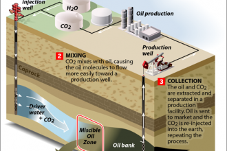 Capturing Carbon to Pump More Oil