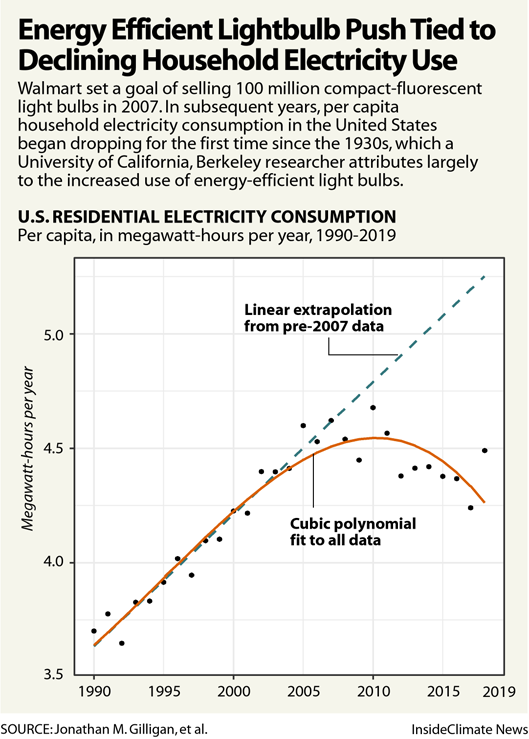 Energy Efficient Lightbulb Push Tied to Declining Household Energy Use