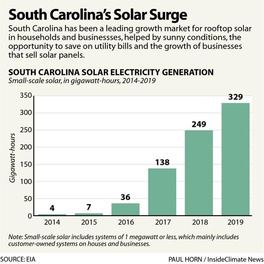South Carolina's Solar Surge