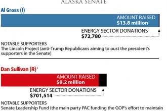 The Money Race: Alaska