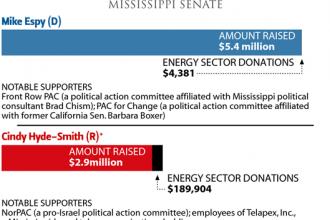 The Money Race: Mississippi