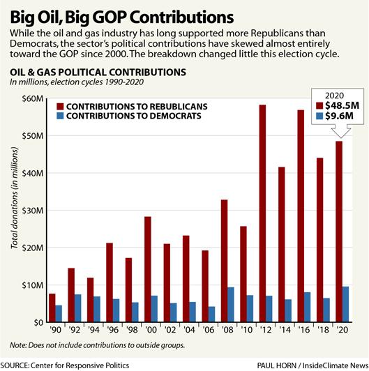Big Oil, Big GOP Contributions