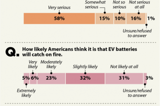 Reasons for EV Reluctance