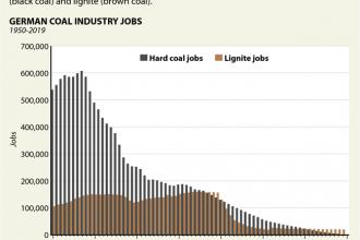 Germany's Coal Industry Jobs in Steep Decline