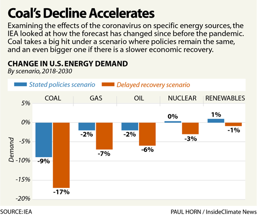 Coal's Decline Accelerates