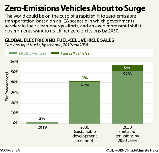 Zero-Emissions Vehicles About to Surge