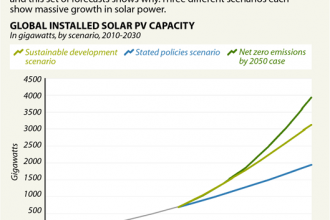 Massive Solar Growth is Coming