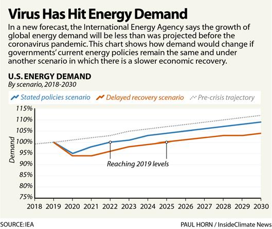 Virus Has Hit Energy Demand