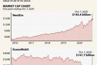 NextEra Rising, ExxonMobil Falling