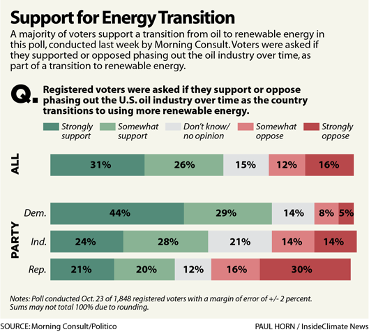 Support for Energy Transition