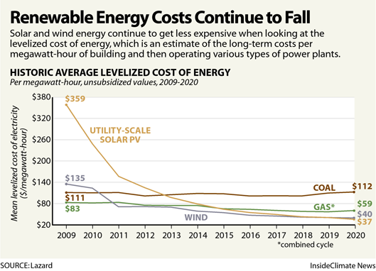 Renewable Energy Costs Continue to Fall