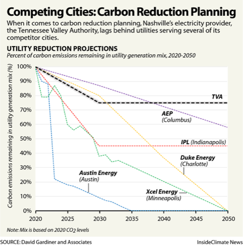 Competing Cities: Carbon Reduction Planning