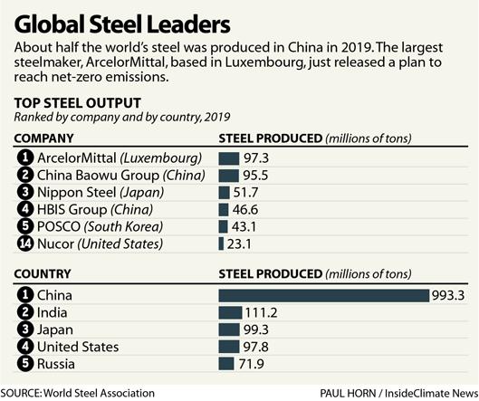 Global Steel Leaders