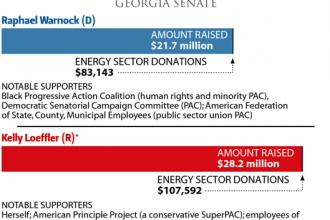 The Money Race: Georgia