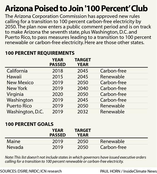 Arizona Poised to Join '100 Percent' Club
