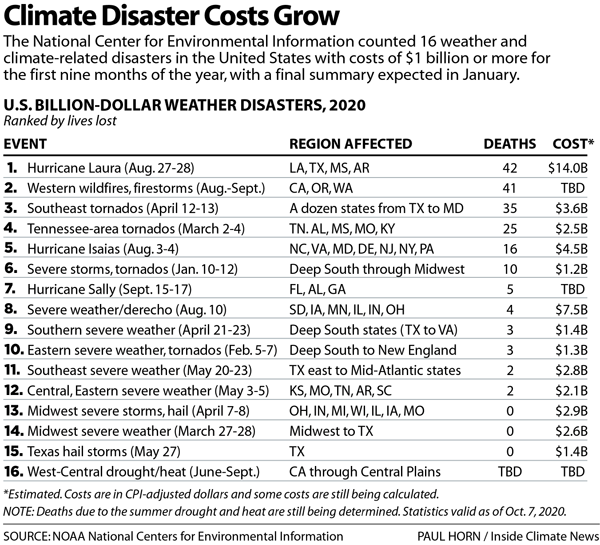 Climate Disaster Costs Grow