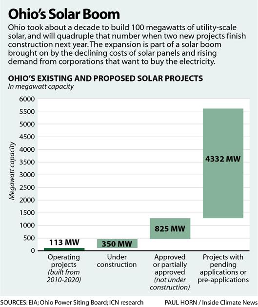 Ohio Solar Boom